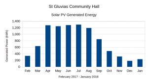 St Gluvias Hall Solar PV generation